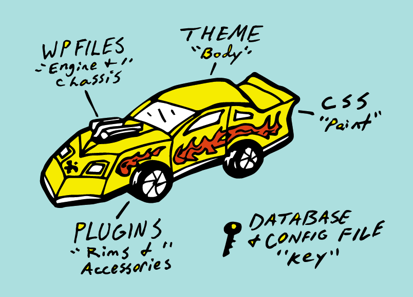 wordpress diagram car